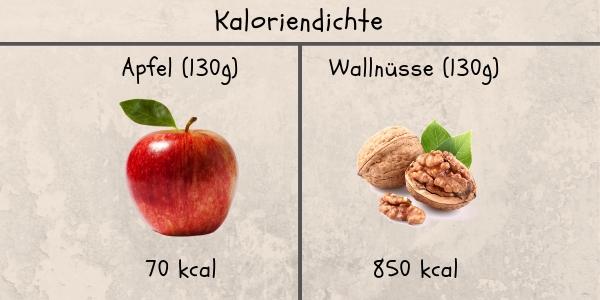 Wie nehme ich zu - Kaloriendichte von einem Apfel und von 130g Walnüssen